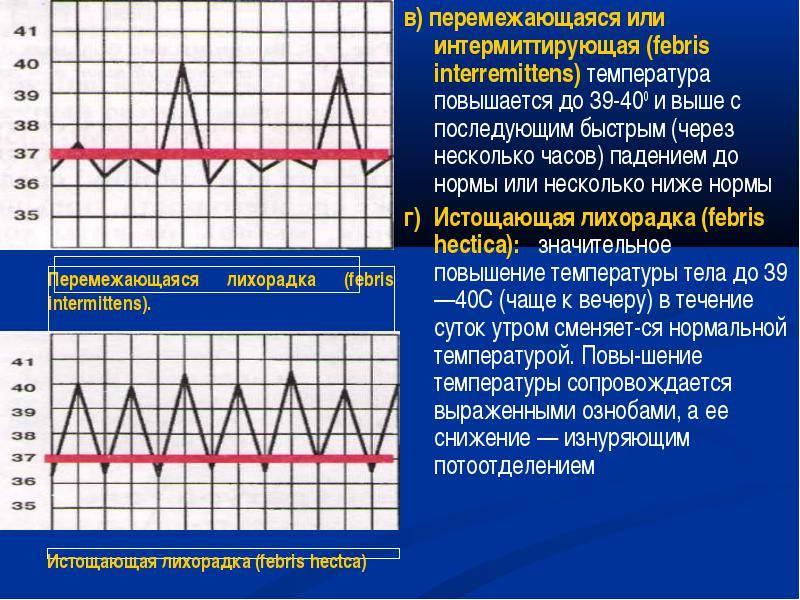 Повышенная температура при онкологии