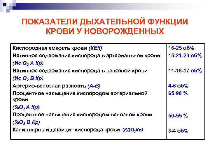 Сатурация кислорода в крови: норма у взрослых, как измерить уровень при коронавирусе (таблица)
