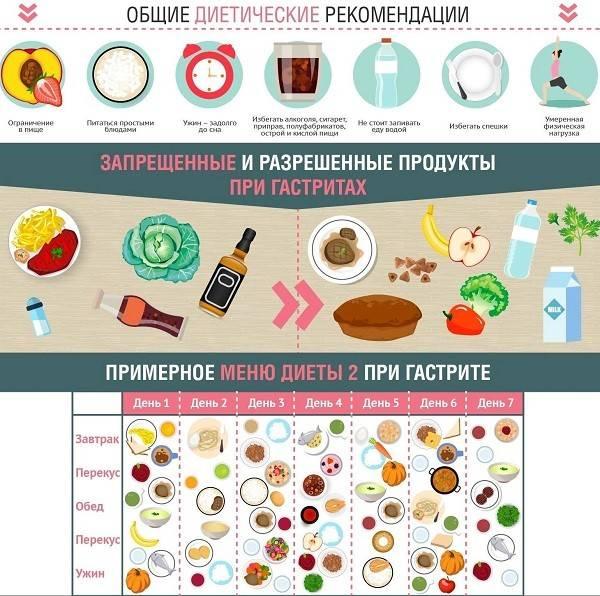 Питание при гастрите желудка с повышенной кислотностью