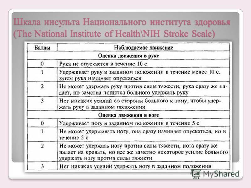 Шкала nihss для оценки тяжести инсульта