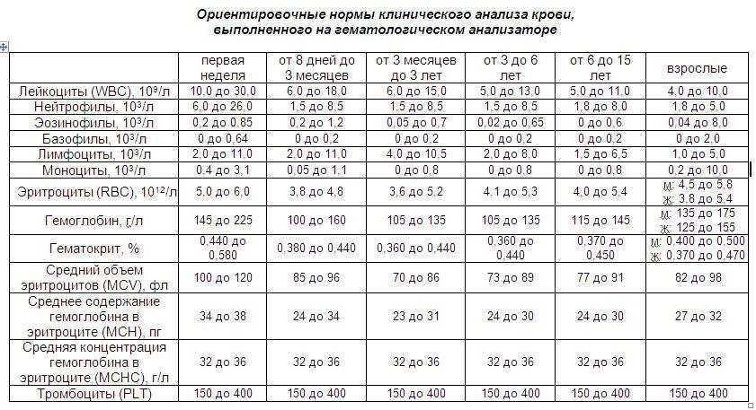 Биохимический анализ крови: расшифровка, норма (таблица)
