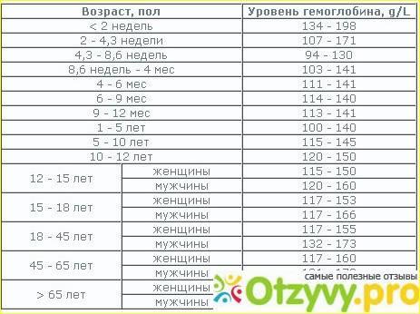 Недостаток кислорода в крови