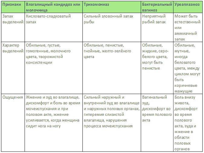 Гарденелез (гарднереллез) у женщин: симптомы и лечение, причины, профилактика
