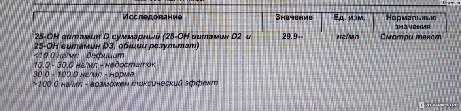 Витамин д - анализ крови