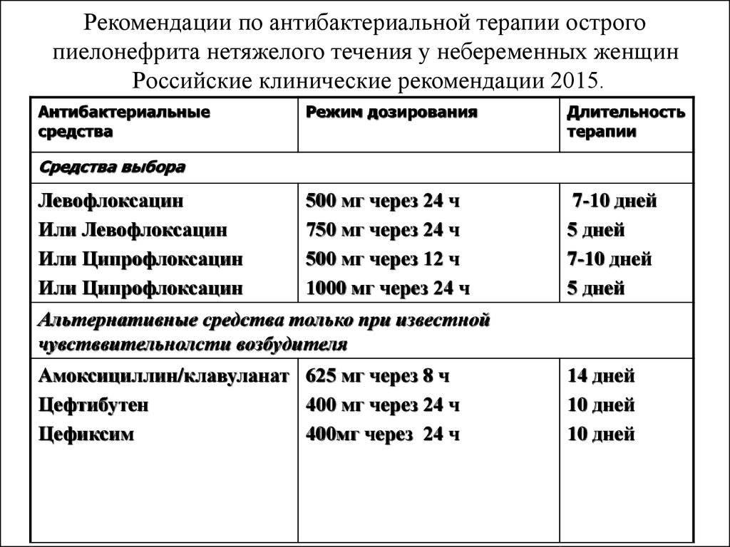 Симптомы и лечение пиелонефрита у детей
