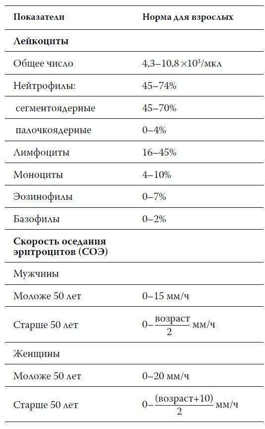 Норма тромбоцитов у женщин – таблица по возрасту
