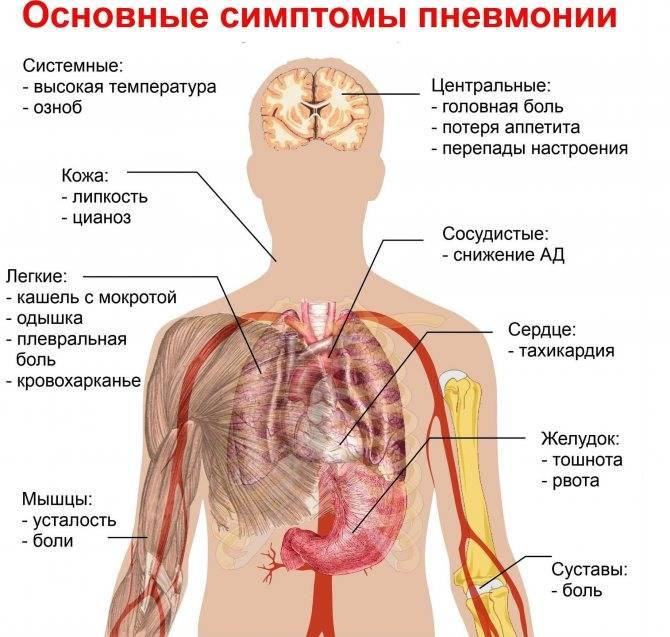 Боль в грудине справа при вдохе кашля нет