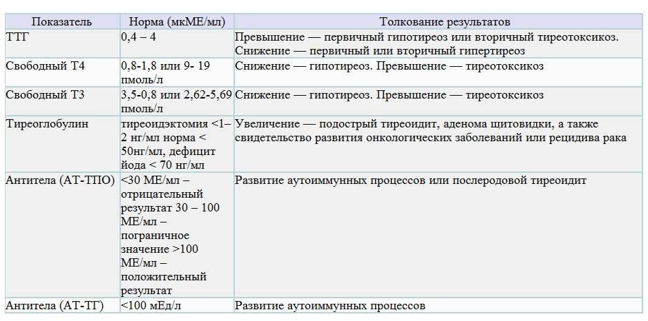 Тиреотропный гормон понижен после удаления щитовидной железы: гормон, железы, понижен, тиреотропный, удаления, щитовидной