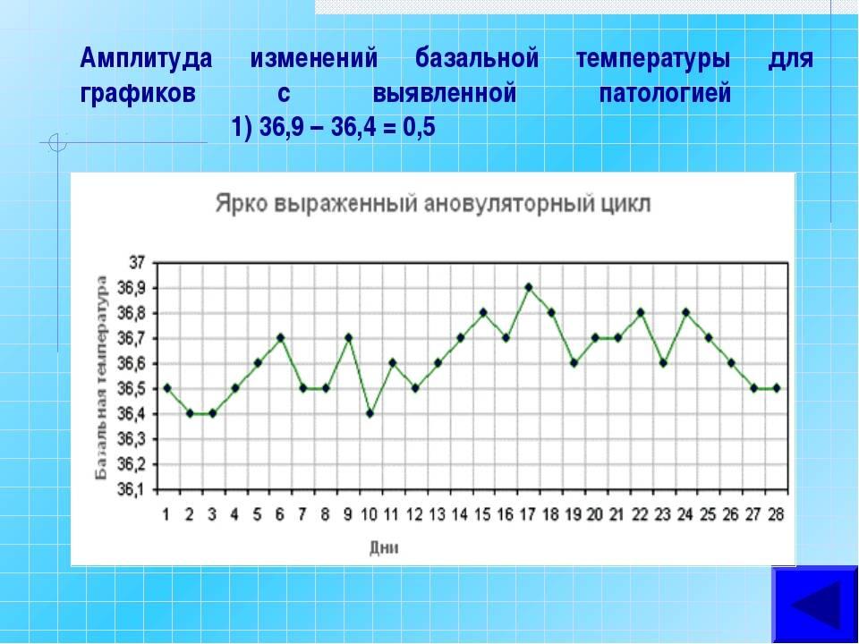 Базальная температура при овуляции: как правильно измерять и какая должна быть