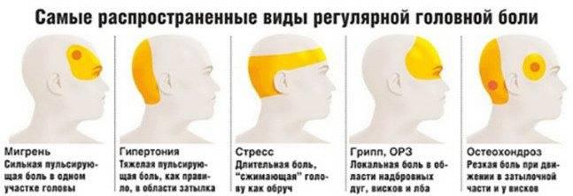 У подростка часто болит голова: причины, обследование и лечение