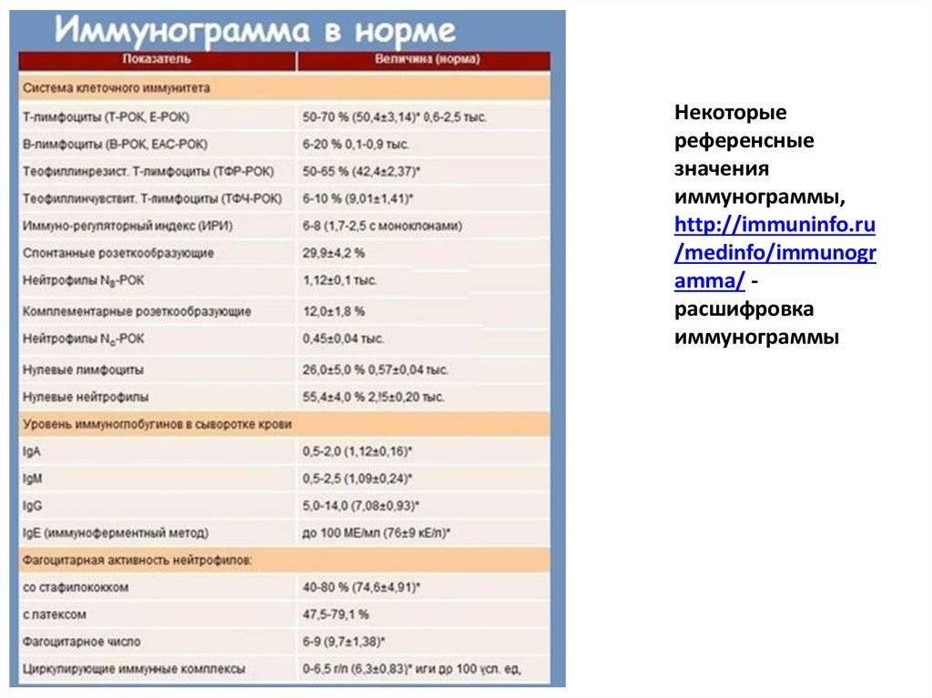Иммунограмма: для чего нужна, что показывает, как расшифровать? | ✔ukrepit-immunitet.ru