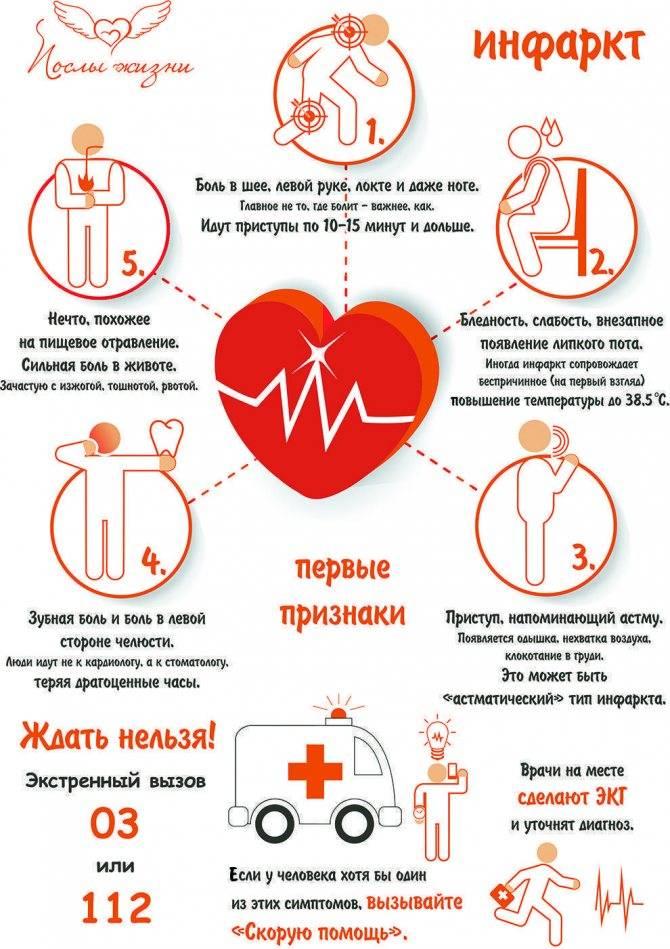 Инфаркт симптомы первые признаки у женщин пожилого возраста - лечение гипертонии