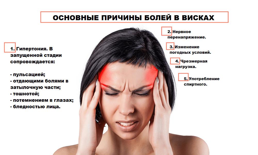 При каком давлении тошнит, болит голова, рвота: причины, что делать и как лечить
