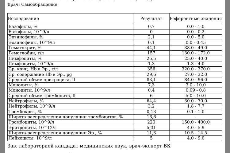 Что такое тромбоциты: общее количество и средний объем в анализе крови, таблица по возрасту для детей и взрослых