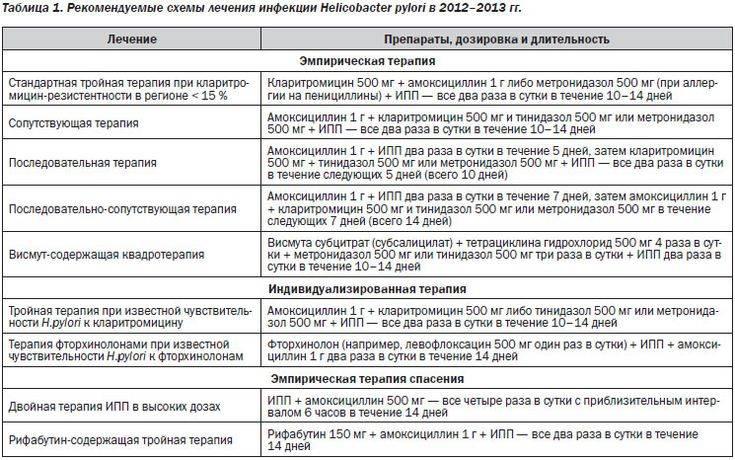Лечение метронидазолом и амоксицилином при гастрите