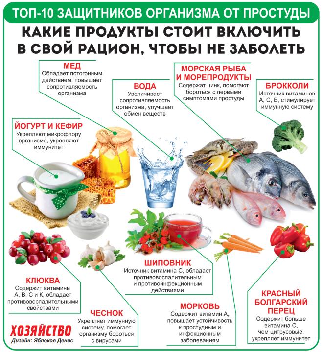 Коронавирус продукты питания, польза и вред - food-wiki.ru