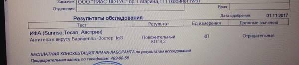 Анализ на ветрянку:как называется, когда проводится, результаты, где сдать анализ крови наантитела к ветряной оспе? | thegerpes.ru