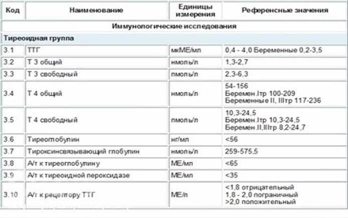 Норма гормона ттг после удаления щитовидной железы | pro shchitovidku