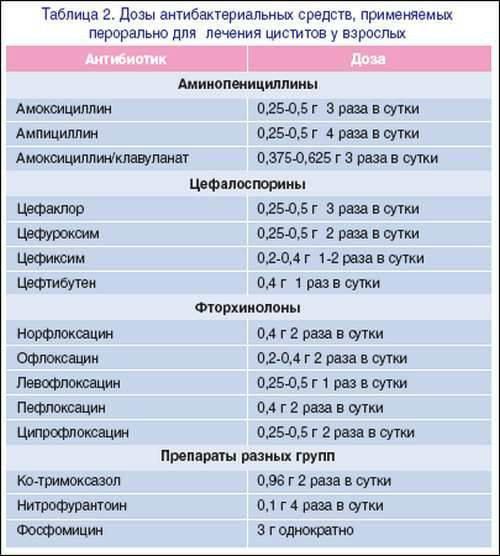 Трихомониаз у женщин: основные симптомы и первые признаки, схемы лечения, препараты, выделения при болезни