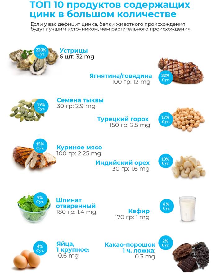 Правильное питание при коронавирусе