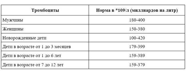 Тромбоциты: норма у женщин по возрасту, таблица, сколько должно быть в общем анализе крови после 30, 40, 50, 60 лет, уровень, показатели, что это значит