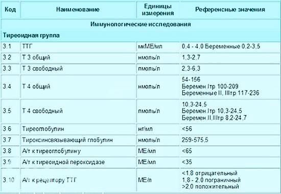 Повышен т4 после удаления щитовидной железы - железы, повышен, т4, удаления, щитовидной