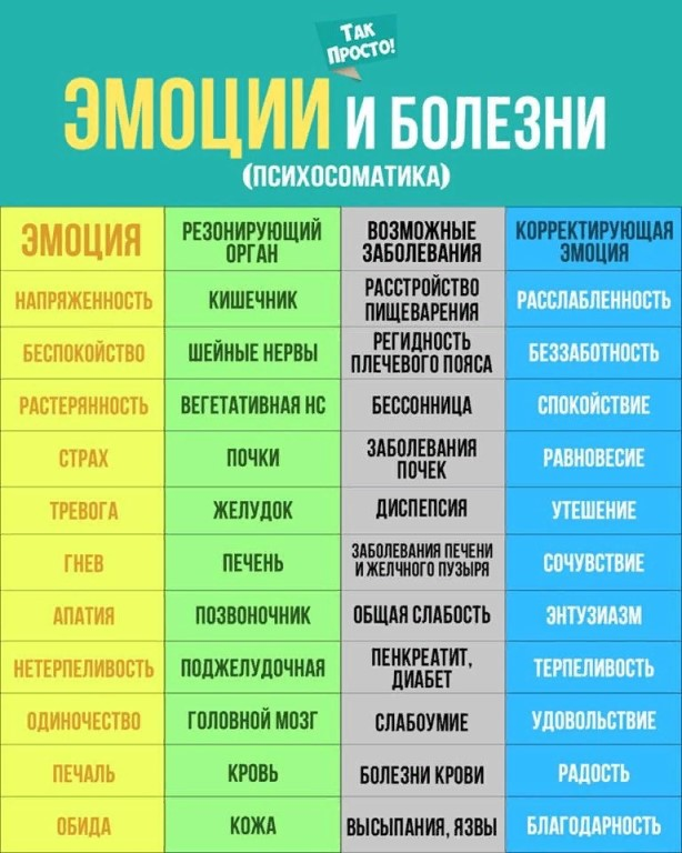 Психосоматика: кишечник