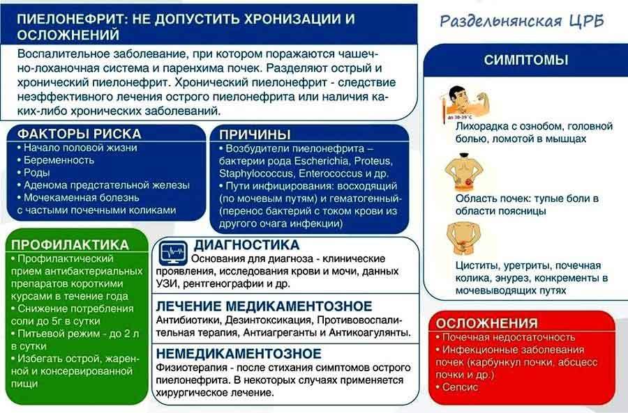 Все о причинах, симптомах и лечении пиелонефрита у детей