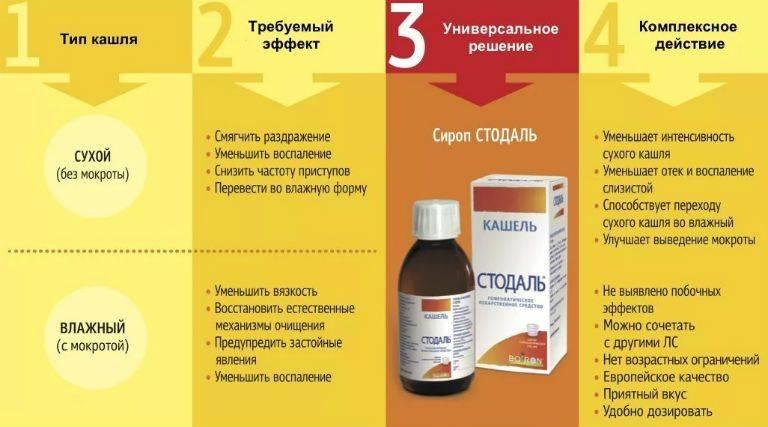 Чем лечить кашель у ребенка 2 года: эффективные препараты