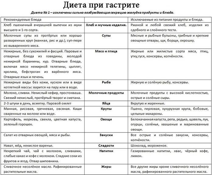 Рецепты блюд при гастрите с повышенной кислотностью - меню