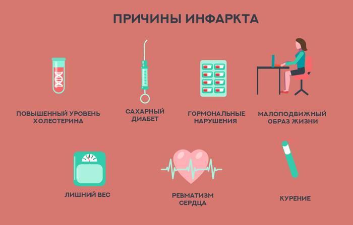 Симптомы и первые признаки предынфарктного состояния: как определить, что делать, лечение