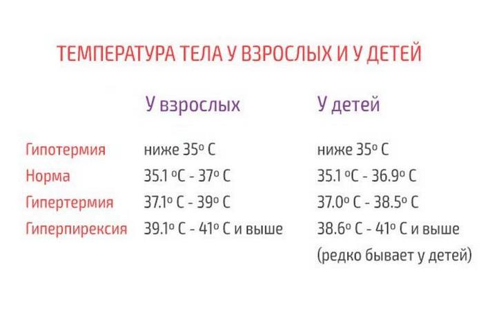 Низкая температура при простуде – по каким причинам возникает, чем опасна для организма  