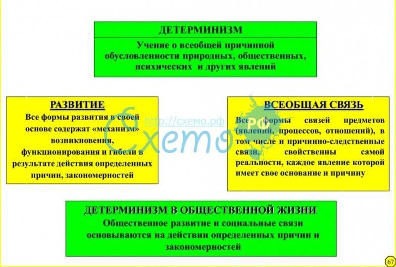 Детерминизм: что это такое и какова проблема концепции