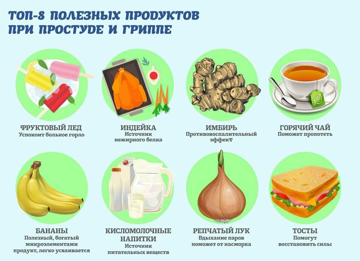 Питание при коронавирусе: диета, продукты, рекомендации