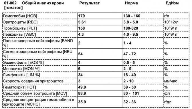 Средний объем тромбоцитов: нормы, почему повышен или понижен mpv