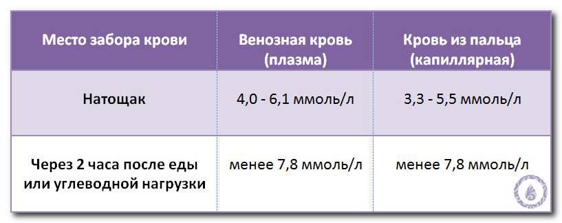 Диета при высоком сахаре в крови