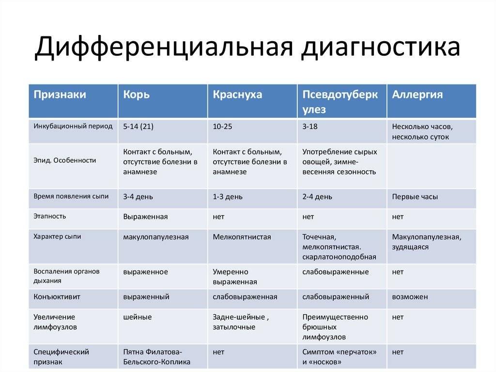 Лечение миокардита (аллергического, вирусного, бактериального и пр.) лекарствами, терапией