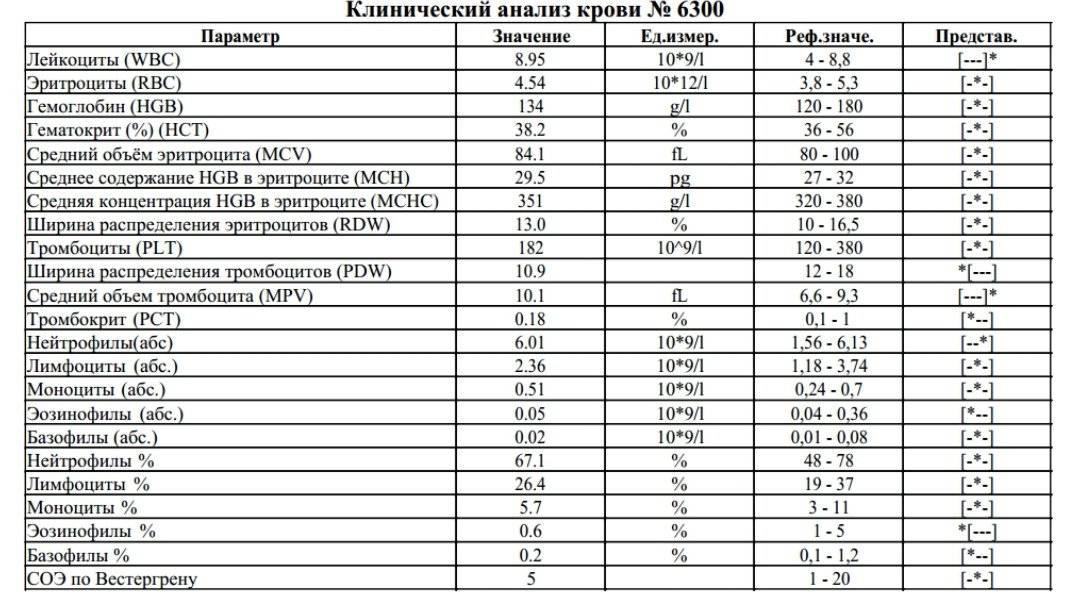 Норма тромбоцитов в крови у женщин по возрасту, таблица