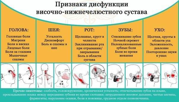 Причины спазма мышц: что делать, если сводит челюсть