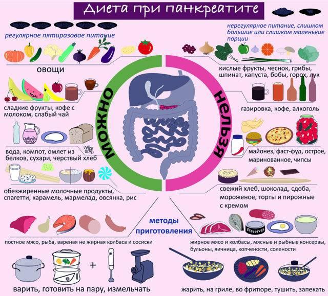 Питание при коронавирусе