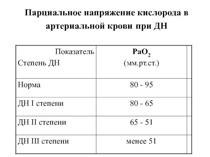 Норма кислорода в крови человека по возрасту — про сосуды