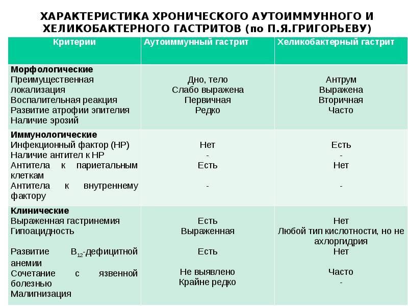 Аутоиммунный гастрит: этиология, симптомы, лечение