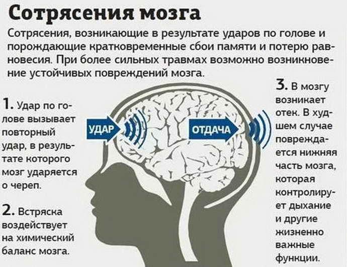 Как проявляется сотрясение головного мозга у детей: симптомы и признаки