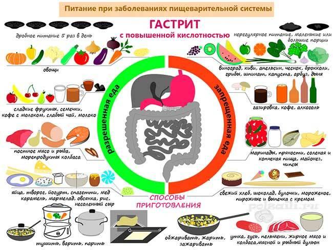 Питание при различных формах гастрита