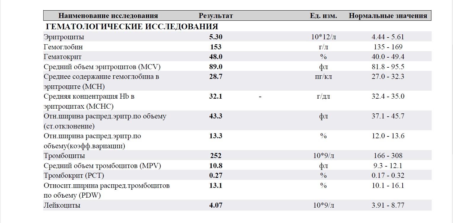 Норма тромбоцитов у женщин в возрасте 60 - 65 лет