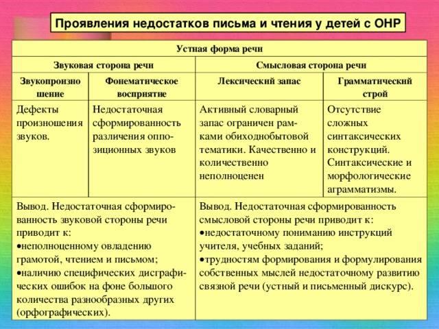 Фомичева м.ф. воспитание у детей правильного звукопроизношения: практикум по логопедии: учеб. пособи