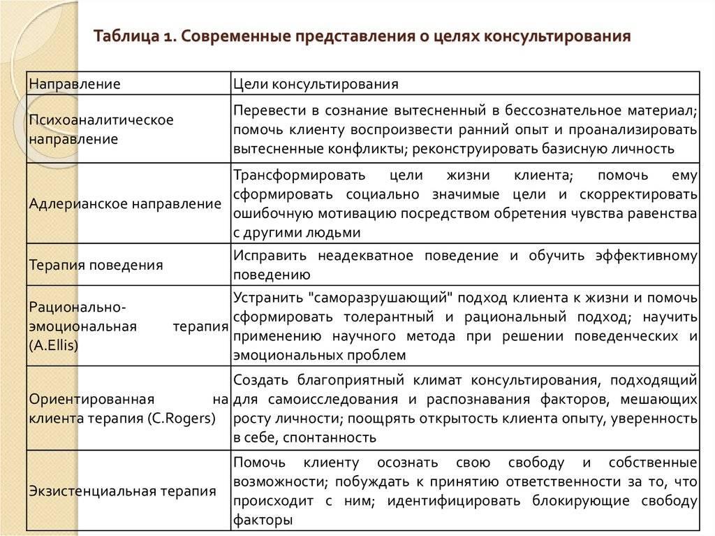 Общие принципы и методы поведенческой терапии. система поведенческой психотерапии дж.вольпе
