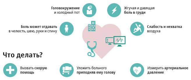 Предынфарктное состояние: симптомы у мужчин и женщин, что делать?