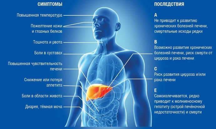 Высокая температура при онкологии