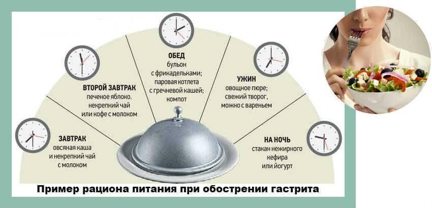 Рецепты и меню при гастрите с повышенной и пониженной кислотностью, в период обострения (на каждый день)